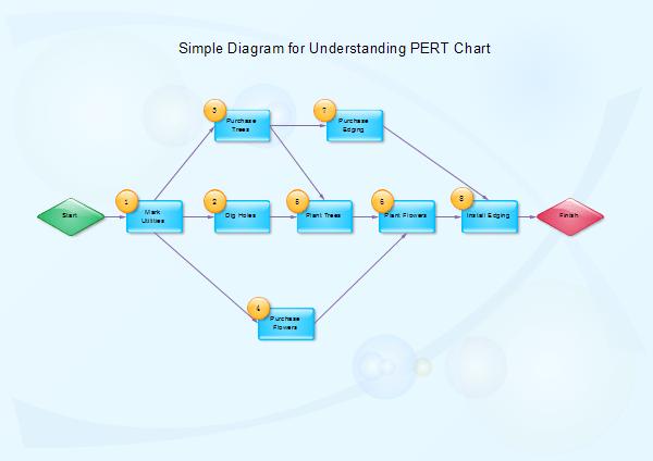 PERT Chart PERT Chart Software
