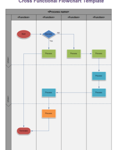 Cross functional flowchart vertical also the easiest way to draw rh edrawsoft