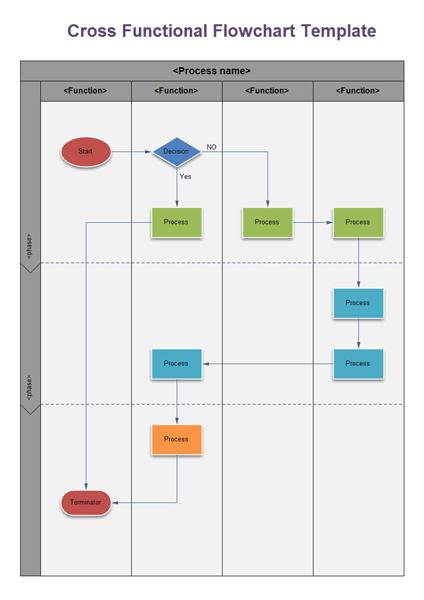 functional flow block diagram visio lutron lighting wiring uk swimlane flowchart and cross examples