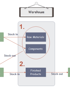 also inventory management process flowchart rh edrawsoft