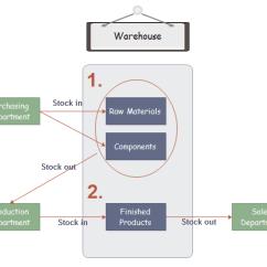 Inventory Management Model Diagram Toyota Land Cruiser Wiring Process Flowchart