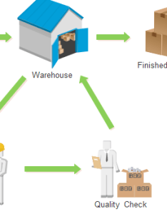 Inventory management workflow also process flowchart rh edrawsoft