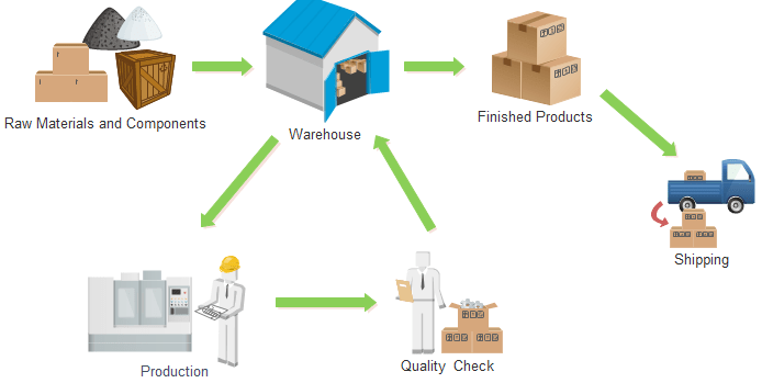 inventory management model diagram msd street fire distributor wiring process flowchart workflow