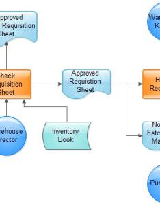also material requisition flowchart rh edrawsoft