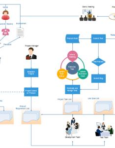 also project management flowchart rh edrawsoft