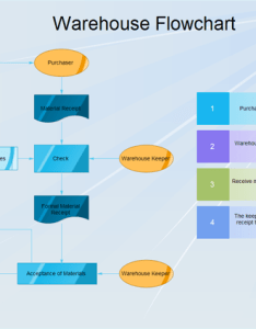 Four steps for creating warehouse flowchart also rh edrawsoft