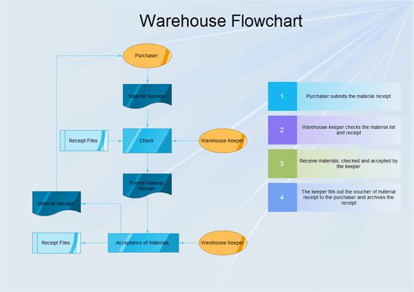 warehouse process flow diagram 2004 bmw 325i parts flowchart four steps for creating