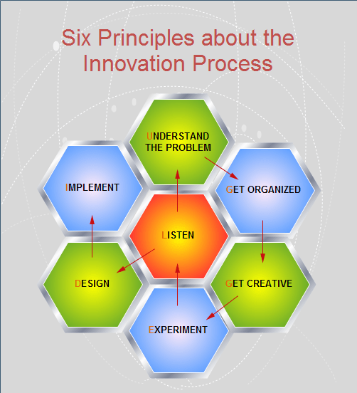 process flow chart format