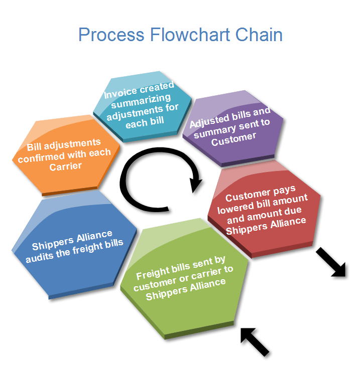 how to design uml diagrams 2010 ford radio wiring diagram process examples - include step, flow chart and circle chain