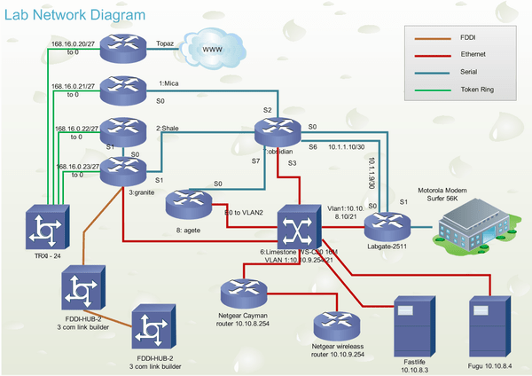Cisco Network Design Perfect Cisco Network Diagram Design Tool