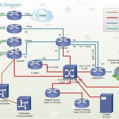 Telecom Network Diagram Microsoft Travel Trailer V Front Examples Lab