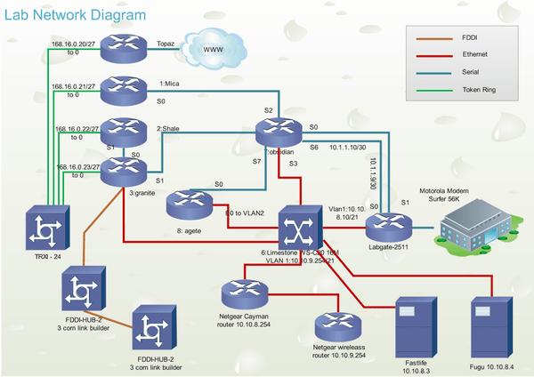 telecom network diagram microsoft vectra c audio wiring examples lab