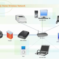 Office Lan Network Diagram 2008 Cobalt Lt Radio Wiring Physical Software Free Examples And Templates Download Home Wireless