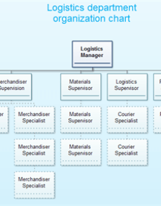 Logistics organization chart also structure examples rh edrawsoft