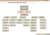 Manufacturing Organizational Charts