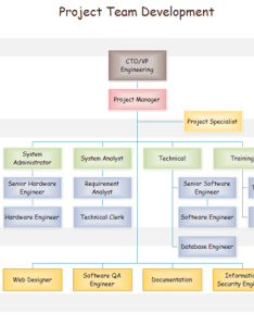 also project organization chart rh edrawsoft