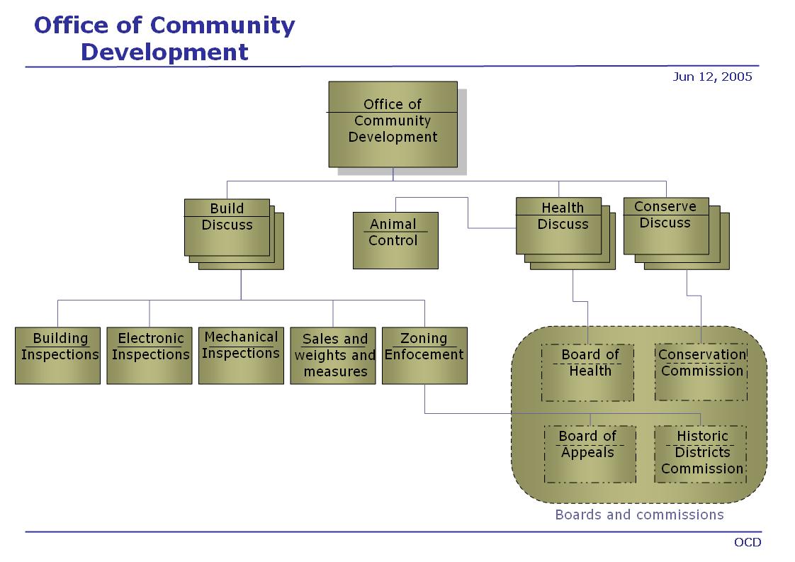visio data flow model diagram 2gb ram mobile microsoft free engine