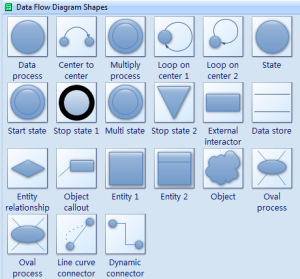 Data Flow Diagram Symbols  Create data flow diagrams