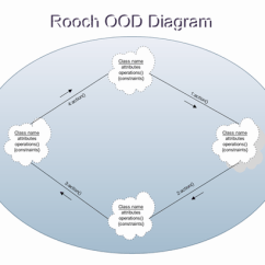 Uml Model Diagram Visio Template How Chocolate Is Made Booch's Object-oriented Design (booch Ood) Software With Rich Examples And Templates