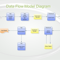 Free Software To Draw Uml Diagrams Australian Ceiling Light Wiring Diagram Professional And Class Data Flow