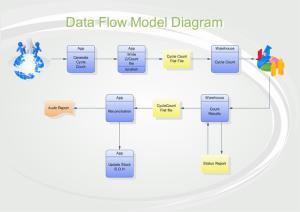 Data Flow Model Diagram Software