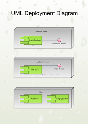 UML Deployment Diagrams, Free Examples and Software Download