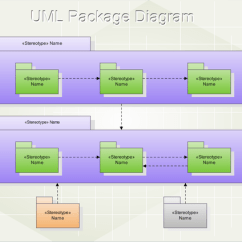 How To Design Uml Diagrams Onan Generator Transfer Switch Wiring Diagram Package Diagram, Free Examples And Software Download