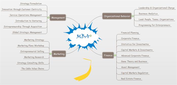 Organizing Life Concept Map