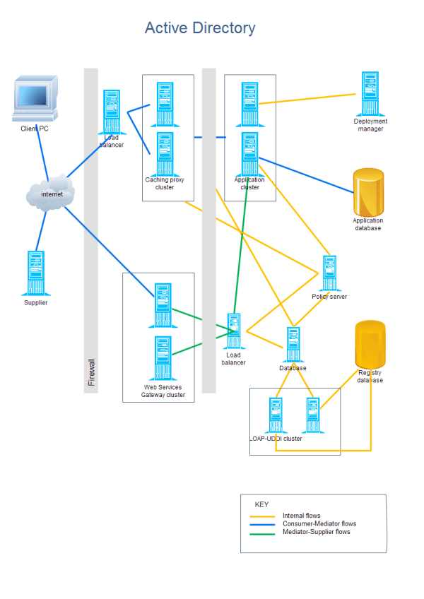 active directory visio diagram example gy6 electric choke wiring templates and examples template