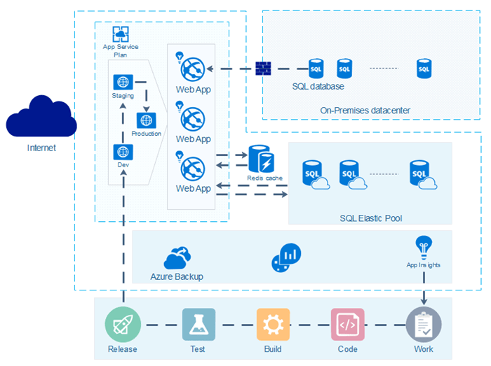 microsoft infrastructure diagram how do you a stem and leaf easy azure software template