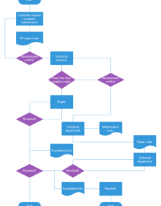 Basic flowchart examples also solutions rh edrawsoft