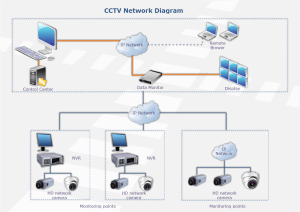 CCTV Network Templates and Examples