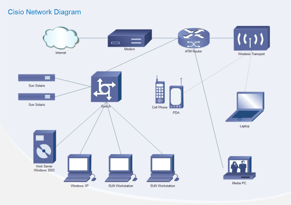 sample network diagram floor plan asco 911 wiring cisco templates and examples