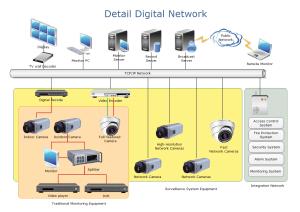 Detail Network Diagram Network Diagram Solutions