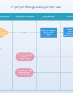 Employee change management flowchart template also rh edrawsoft