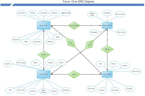 how to create erd diagram raspberry pi 3 model b wiring draw an er in steps forum chen