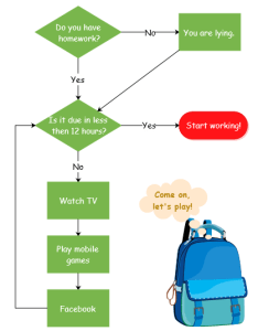 Should  do my homework flowchart also interesting examples for students rh edrawsoft