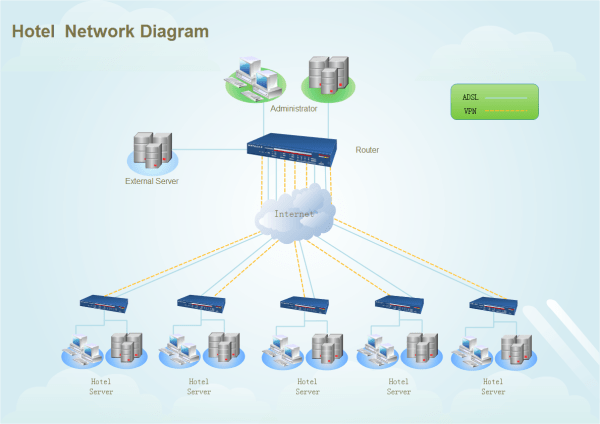 Hotel Network Diagram
