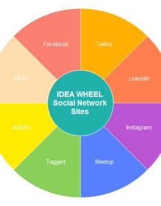 Idea wheel template also chart examples and templates rh edrawsoft