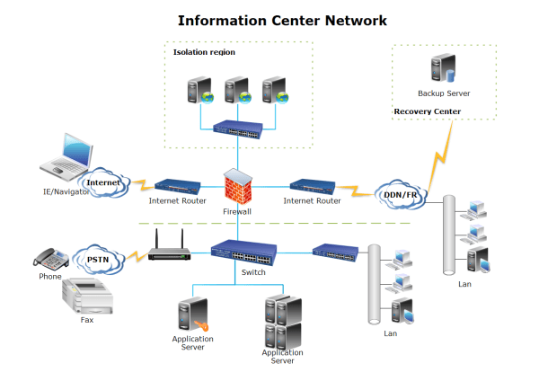 Detail Network Diagram Network Diagram Solutions