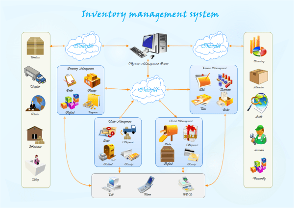 inventory management model diagram sea turtle life cycle system examples a sample of