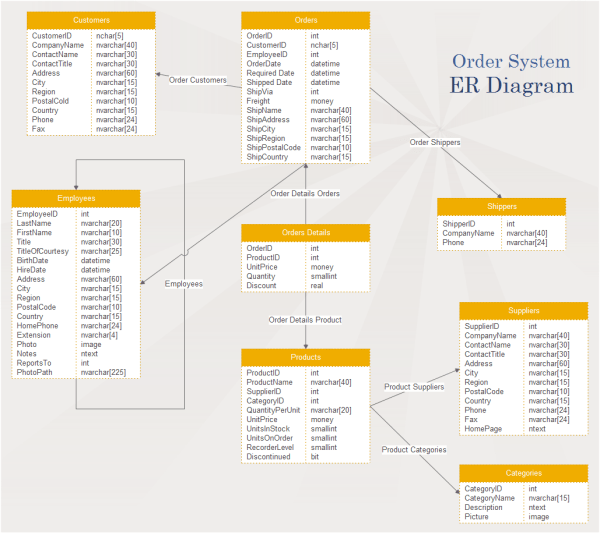 entity relationship diagram template solar led night light circuit free er templates available to download customize and share order system