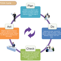 Pdca Cycle Diagram 3 Battery Wiring Rv Software Excellent Maker A Template Is Elaborately Prepared In Vector Format For Your Own Designs Click The Hyperlinked Picture To Download It