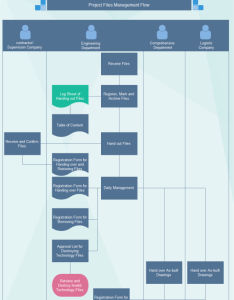 also project file management flowchart rh edrawsoft