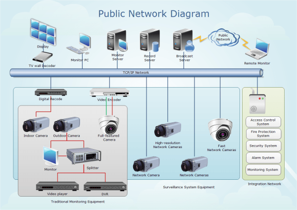Public Network Diagram Examples