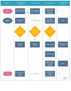 Repair processing flowchart examples also employee change management rh edrawsoft