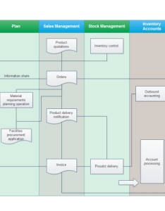 Sales management flowchart template also templates and examples rh edrawsoft