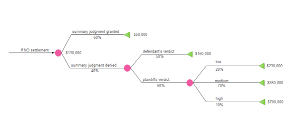 Simple Decision Tree Examples and Templates