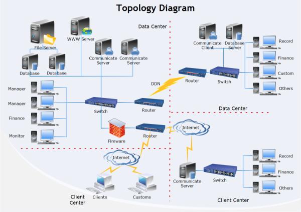 server logical topology diagram 2002 dodge durango alarm wiring templates and examples