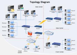 Basic Network Diagram Network Diagram Solutions